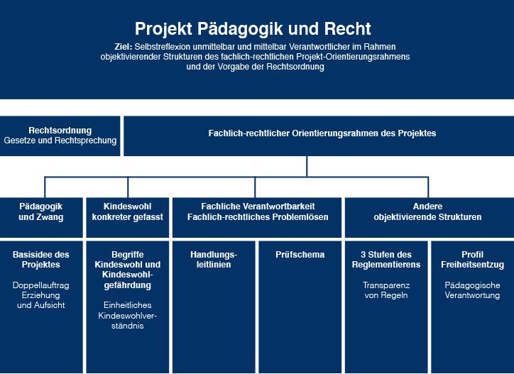 paedagogik-recht-projektuebersicht
