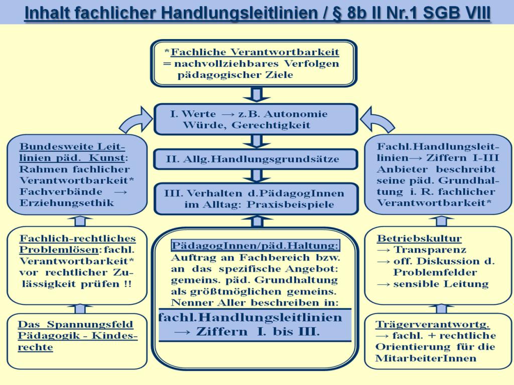 Fachl Hleitlinien 3