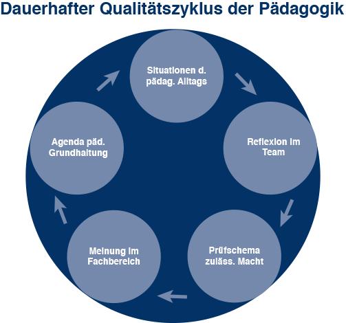 paedagogik-recht_qualitaetszyklus